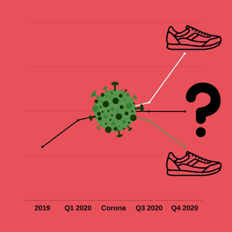 Wie entwickelt sich der Sneaker Markt nach Corona