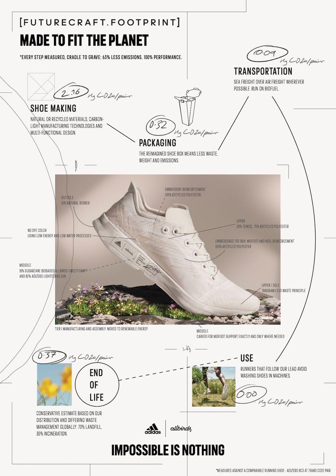adidas-allbirds-futurecraft-footprint-Co2 Map