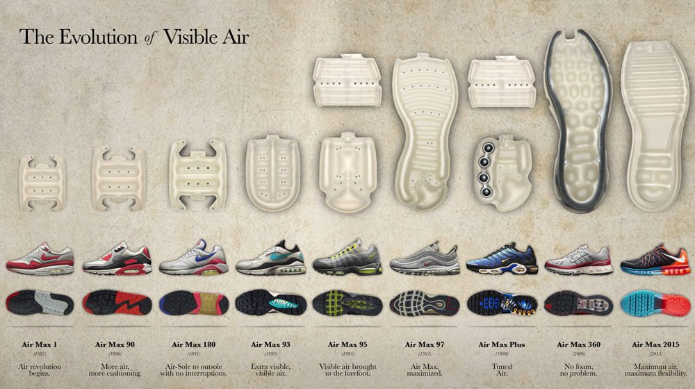 nike-evolution-of-visible-air-01
